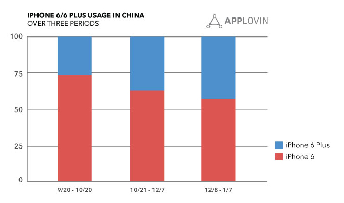iphone-6-china-ventas-eua