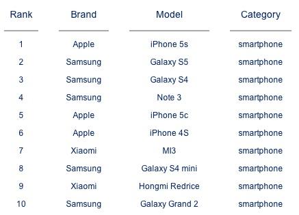 iphone5S-mas-vendido-2