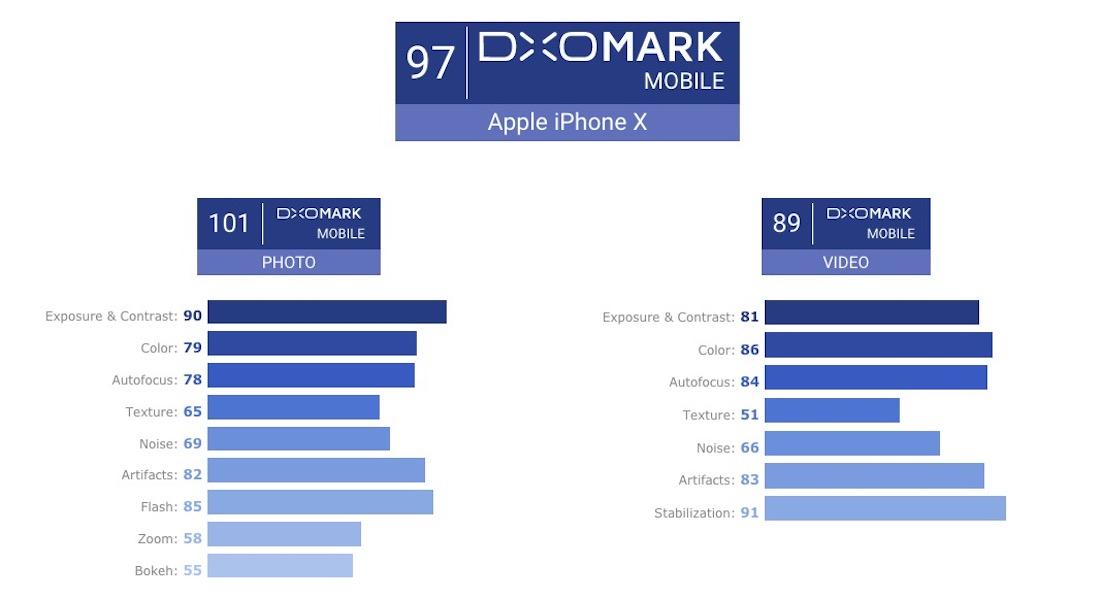 Apple iPhone X Cámara DxOMark