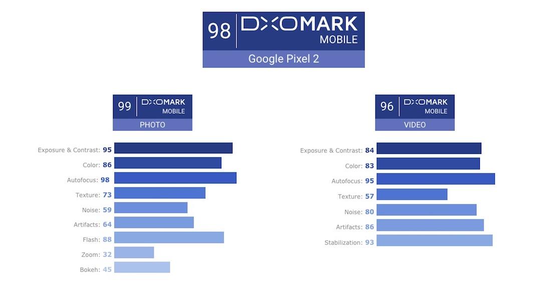 Google Pixel 2 Cámara DxOMark