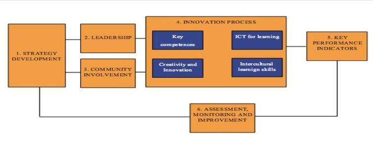 Q4I Schema 2