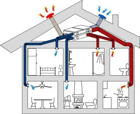 purificatore d'aria Esempio di Impianto di ricircolo Aria Fonte immagine: http://vmc.ecoclima.com/