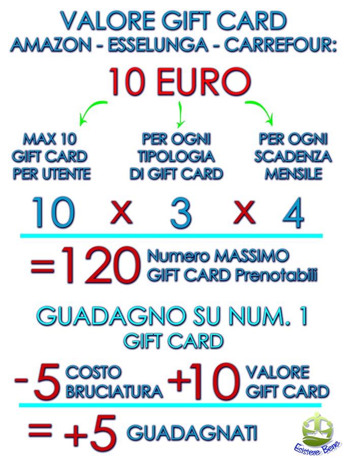 Movecoin, Buoni Amazon, Esselunga e Carrefour,  Come Funziona 2