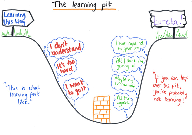 BLP_Learning-pit