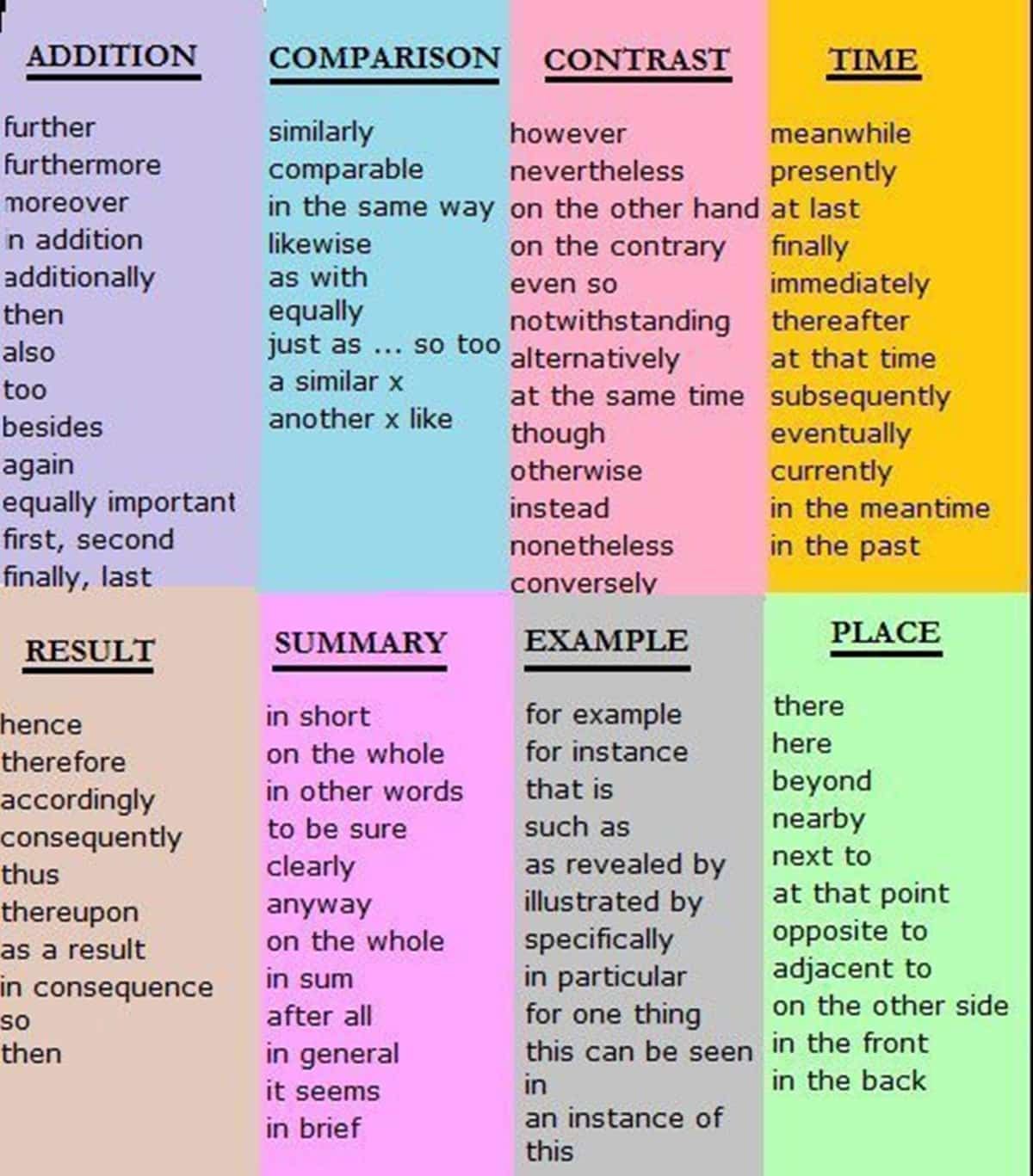 list of french essay words