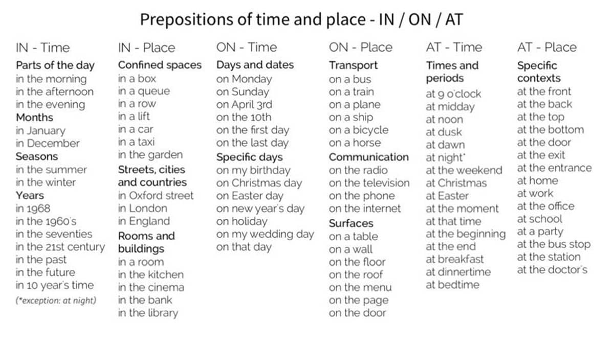 prepositions of time and place  at  u2013 in  u2013 on
