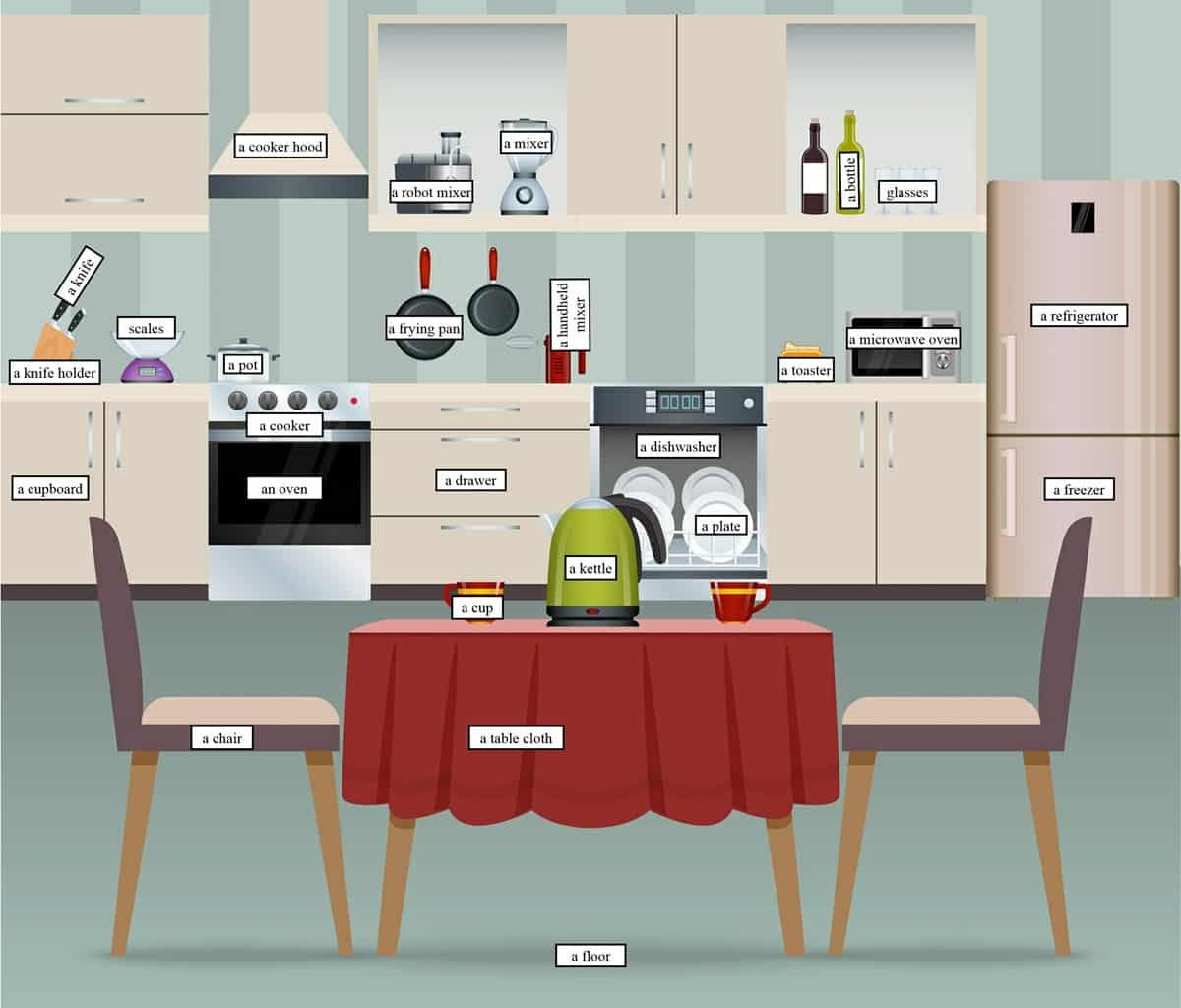 """In the Kitchen"" Vocabulary: 200+ Objects Illustrated 23"