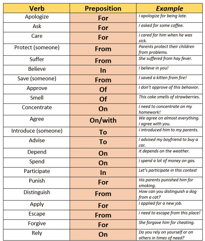 Verbs Followed by Prepositions
