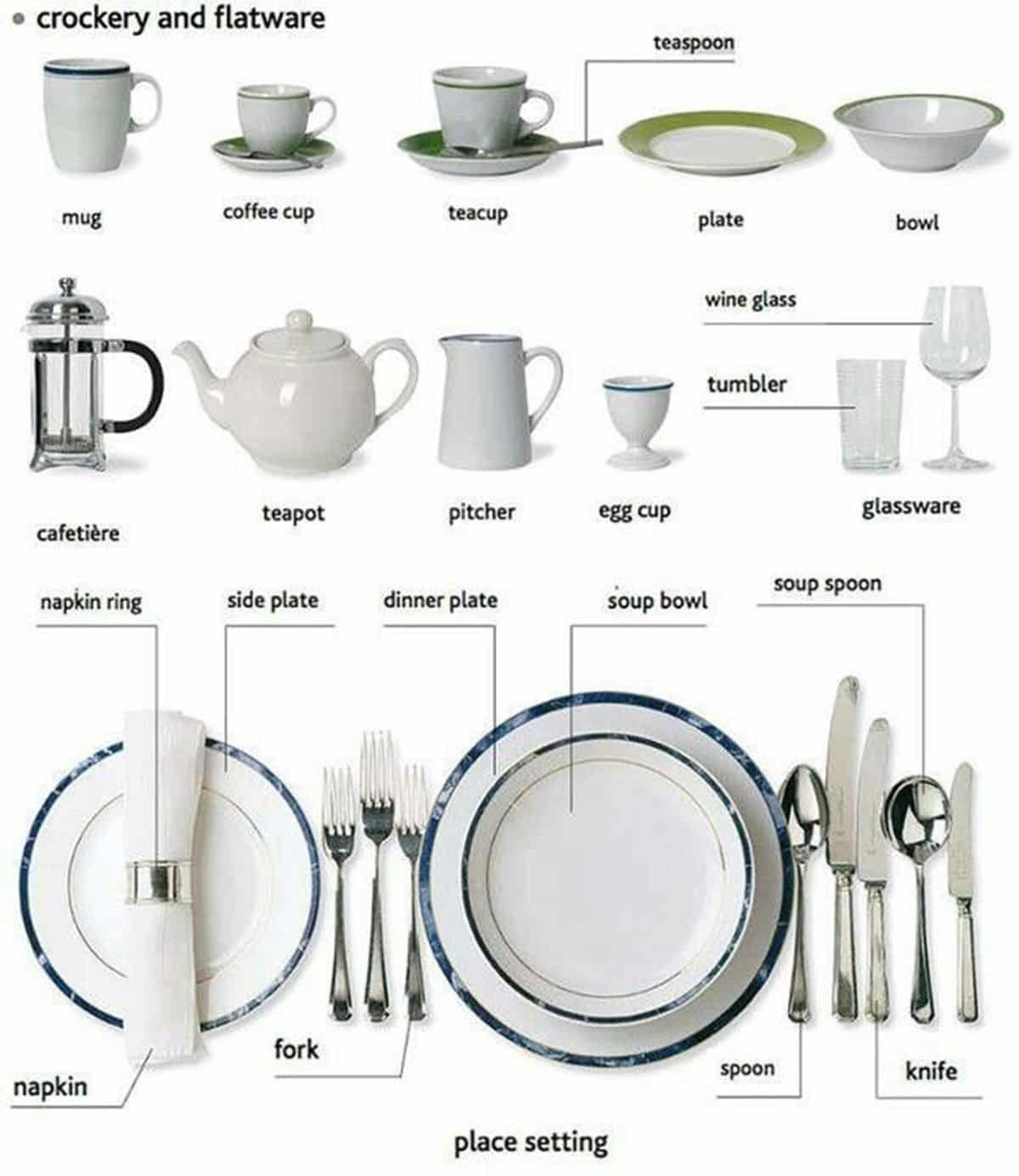 Tableware Vocabulary in English