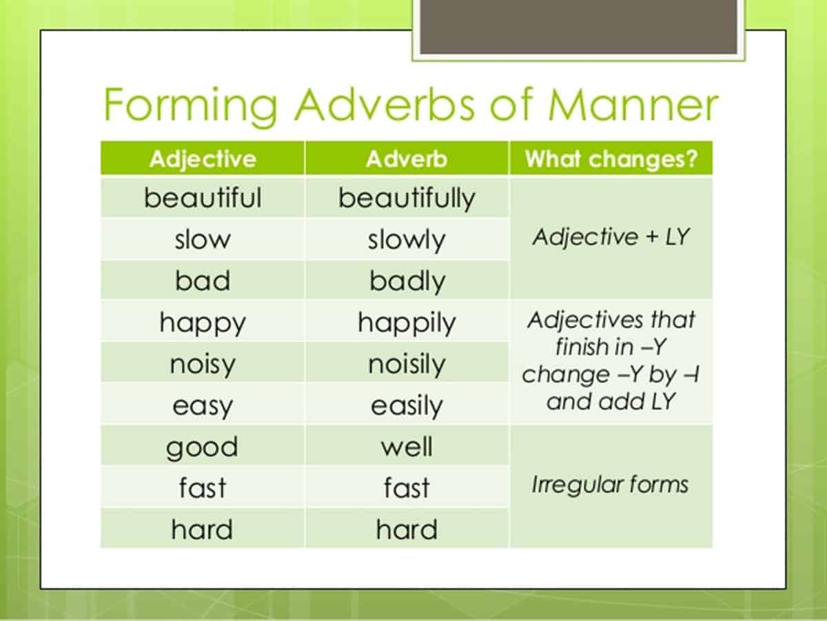 English Grammar Forming Adverbs From Adjectives