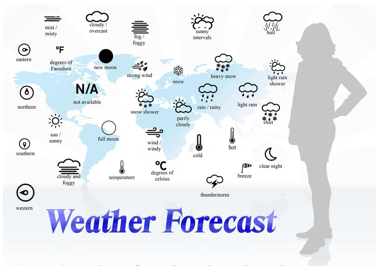 Speaking About The Weather In English With Esl Image