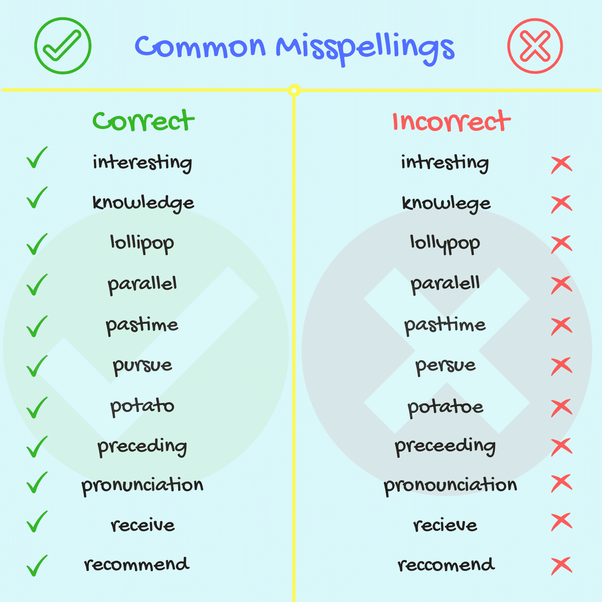 Common Spelling Mistakes in English 2