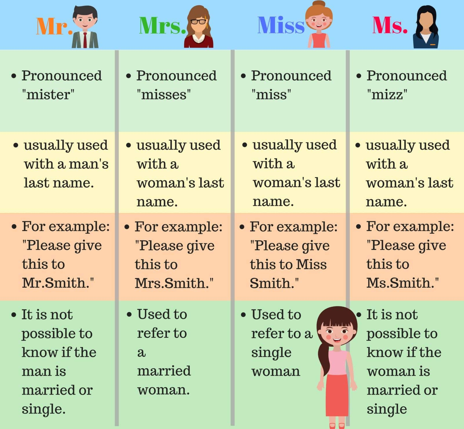 how to write mr and mrs in french