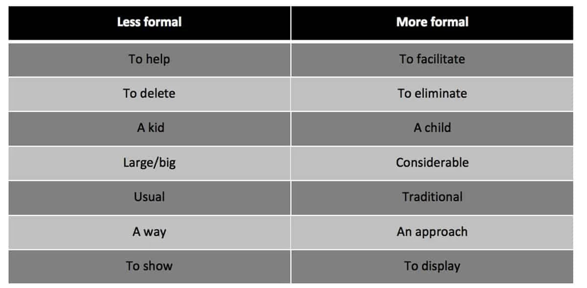 Informal and Formal English: What's the Difference? 21