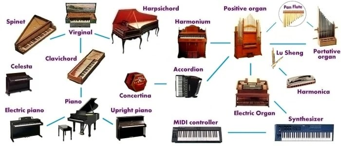 Learn English Vocabulary Through Pictures Musical Instruments Eslbuzz Learning English