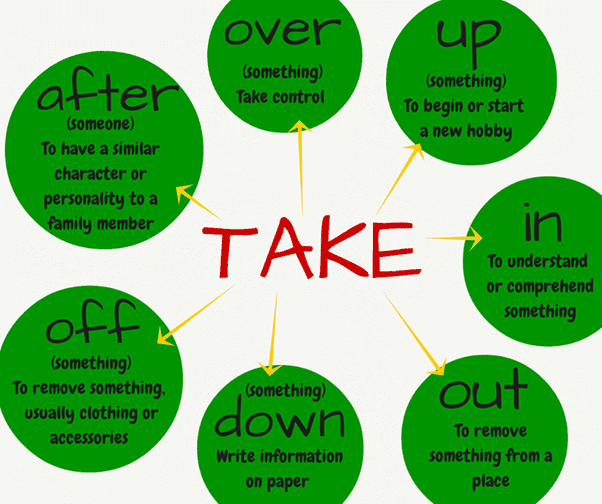 Common Phrasal Verbs With Take And Get In English