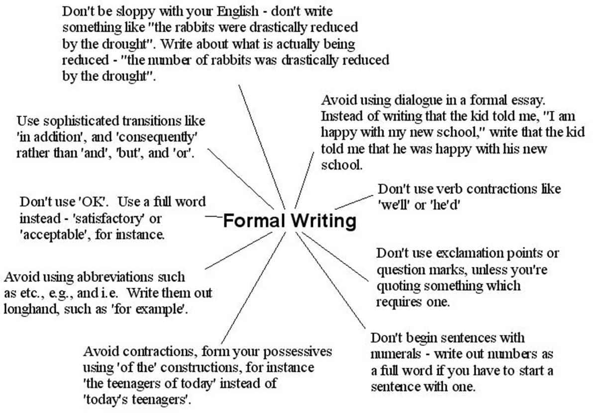 formal language essay Informal writing vs formal writing throughout the semester, i have been assigned essays consisted of two different types of writing, informal and formal writing.