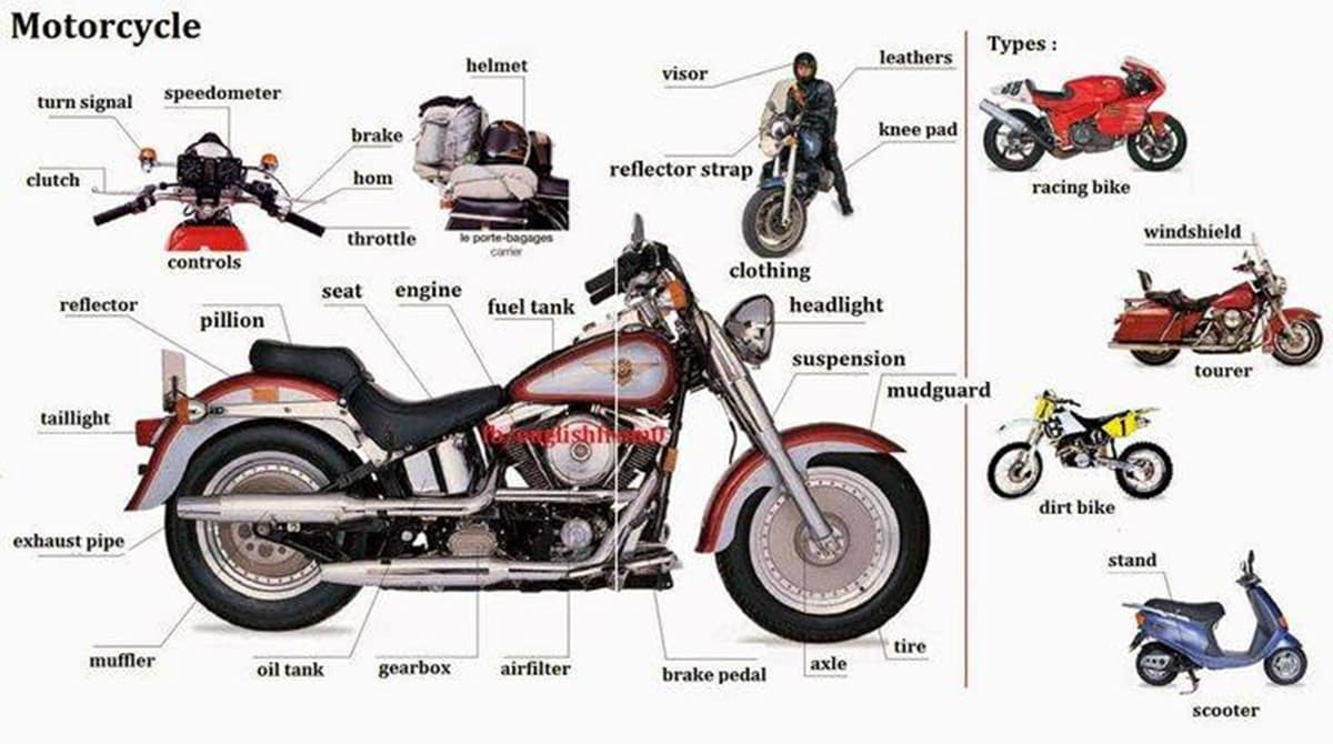 English Vocabulary: Vehicle Parts and Accessories 19