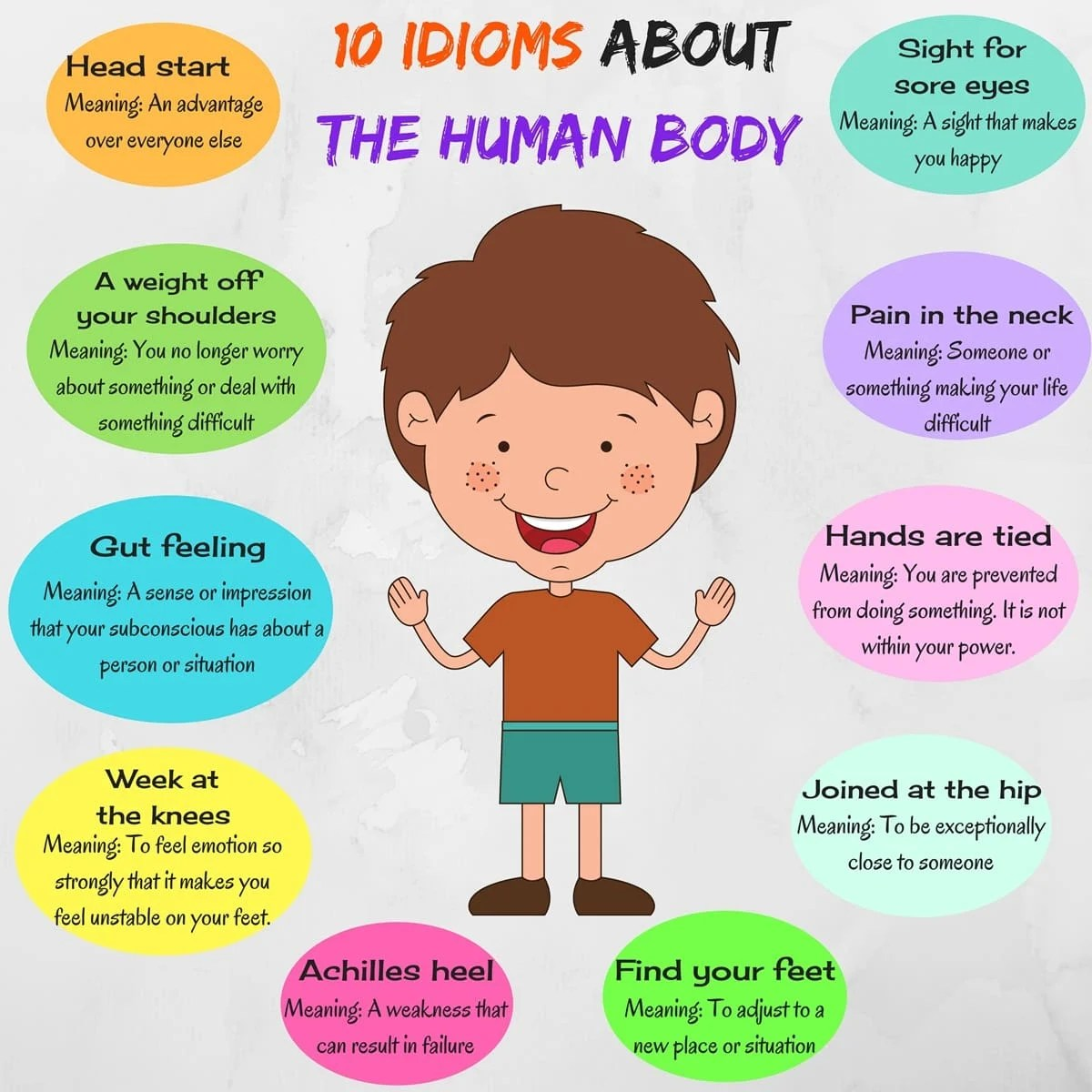 10 Interesting Body Idioms With Meanings And Examples