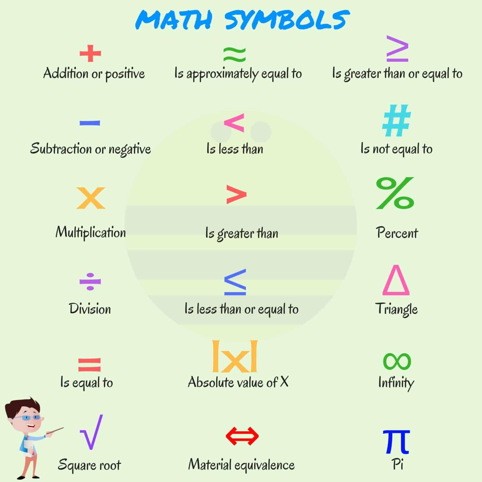 List Of Mathematical Symbols In English