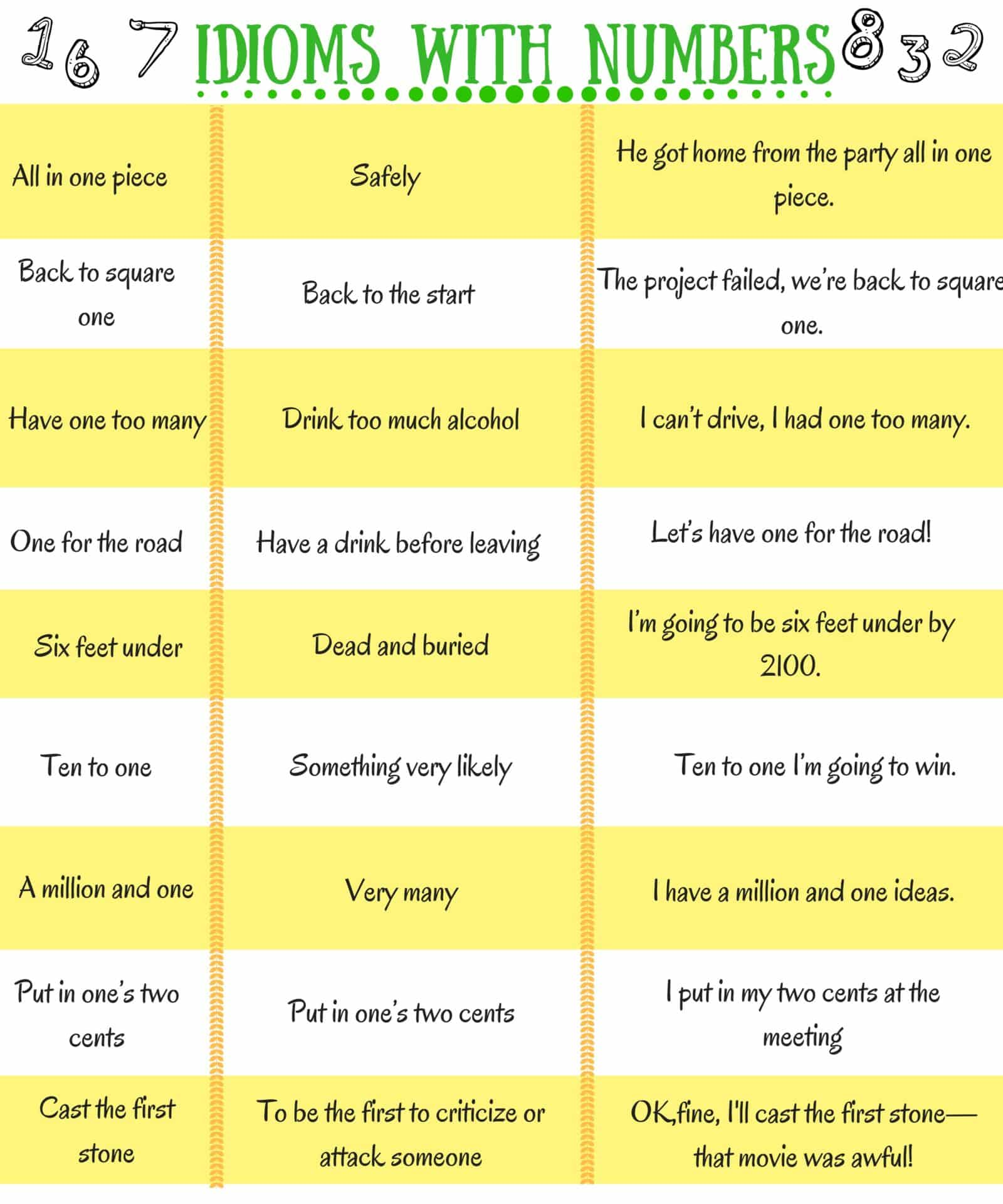 28 Common English Idioms With Numbers