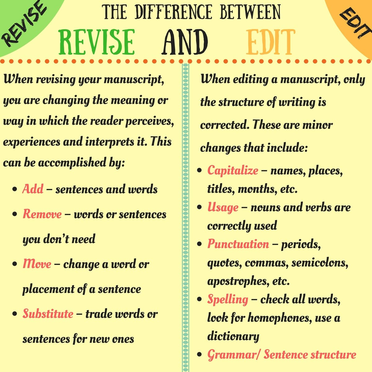 Useful Difference Between Revising And Editing