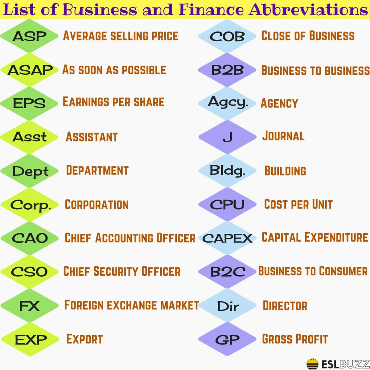 45 Useful Business Acronyms And Finance Abbreviations In