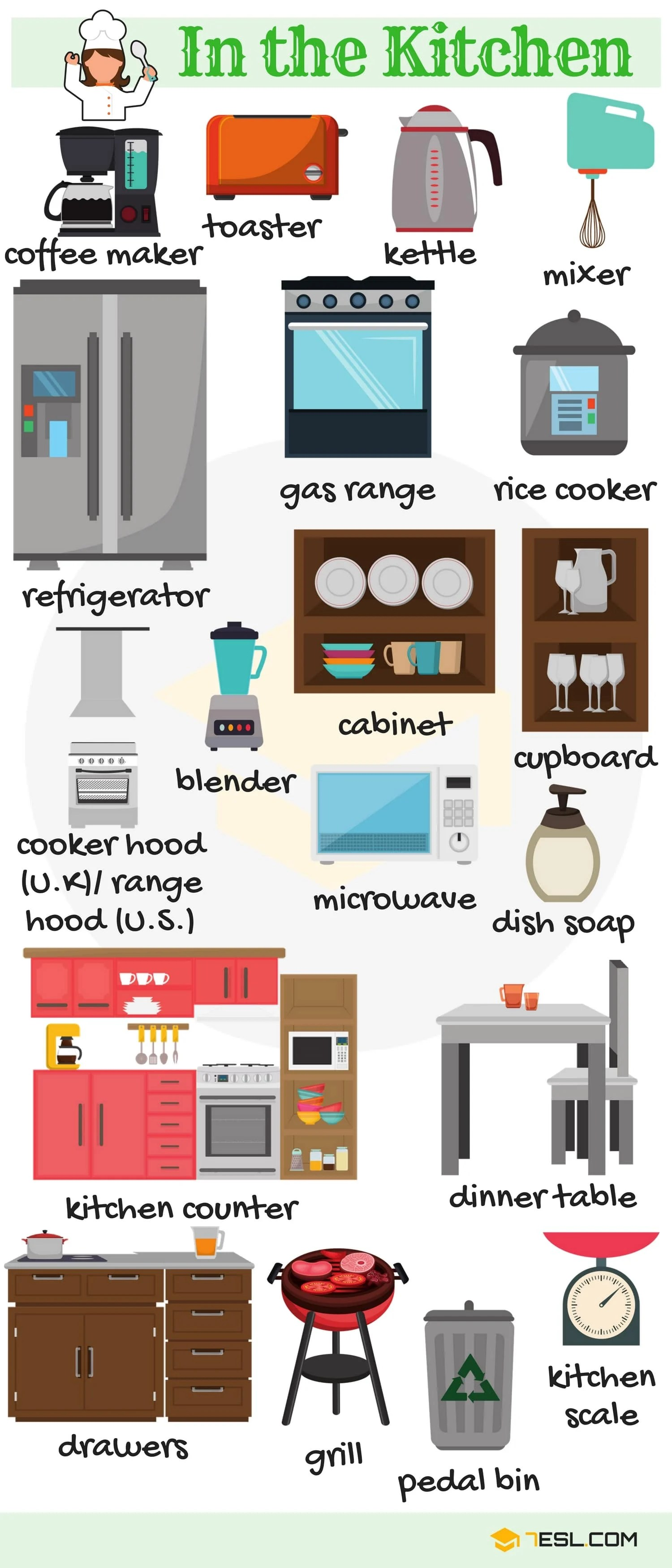 In The Kitchen Vocabulary In English With Pictures