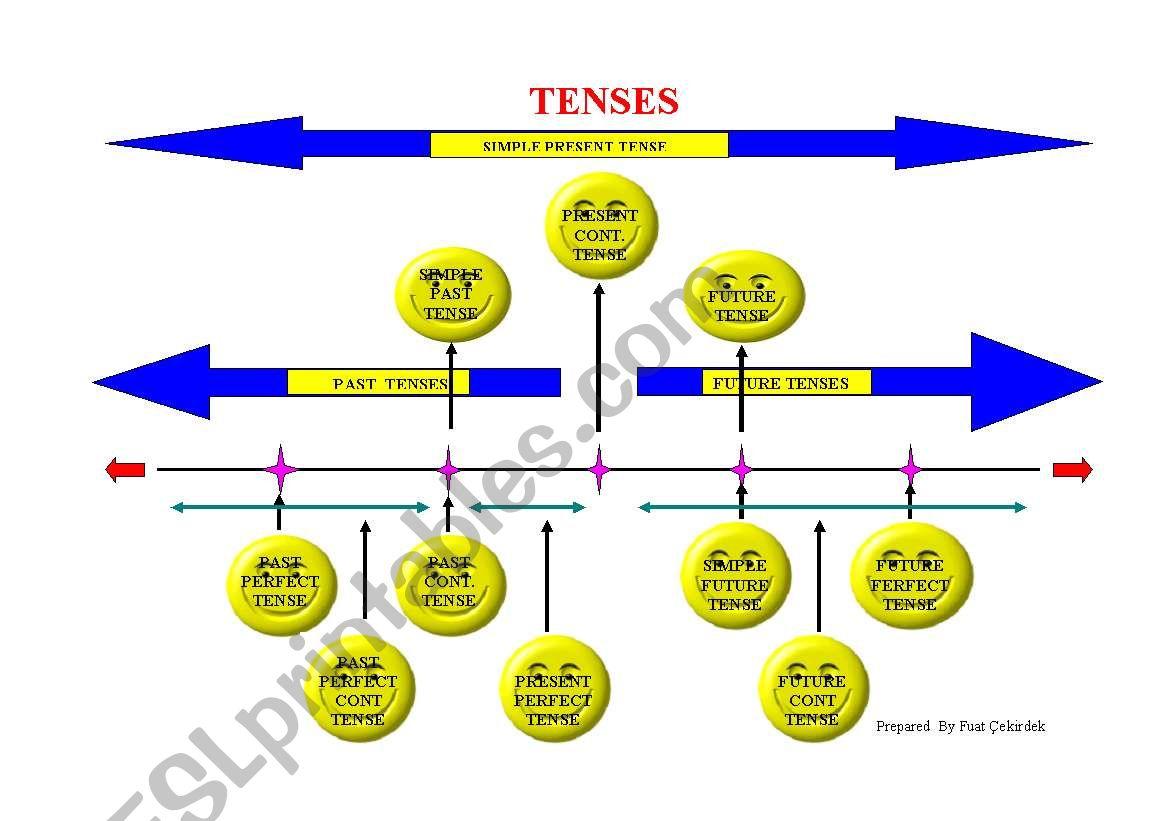 Tense Diagram