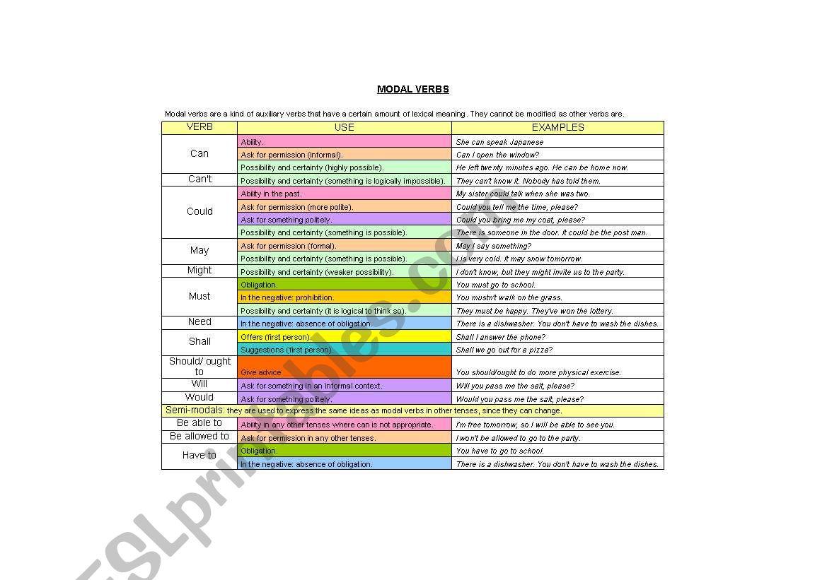 Modal Chart