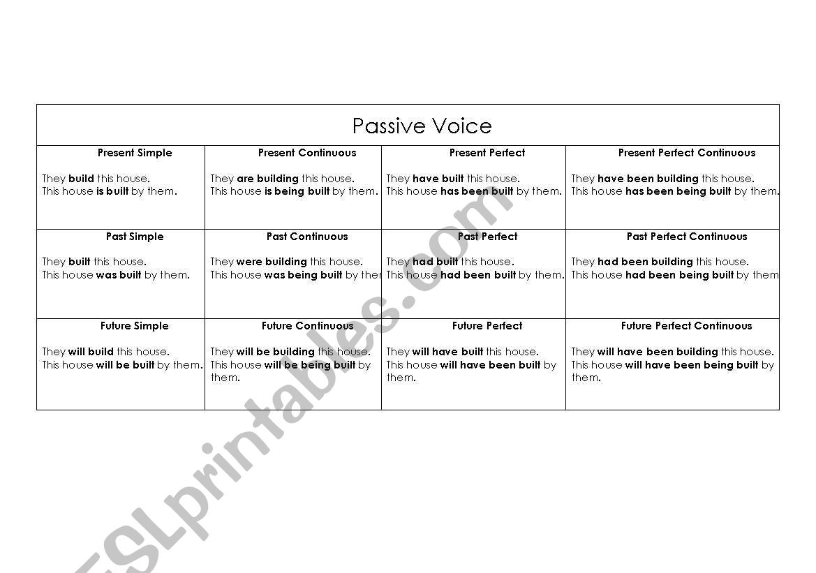 Chart To Passive Voice In All Tenses