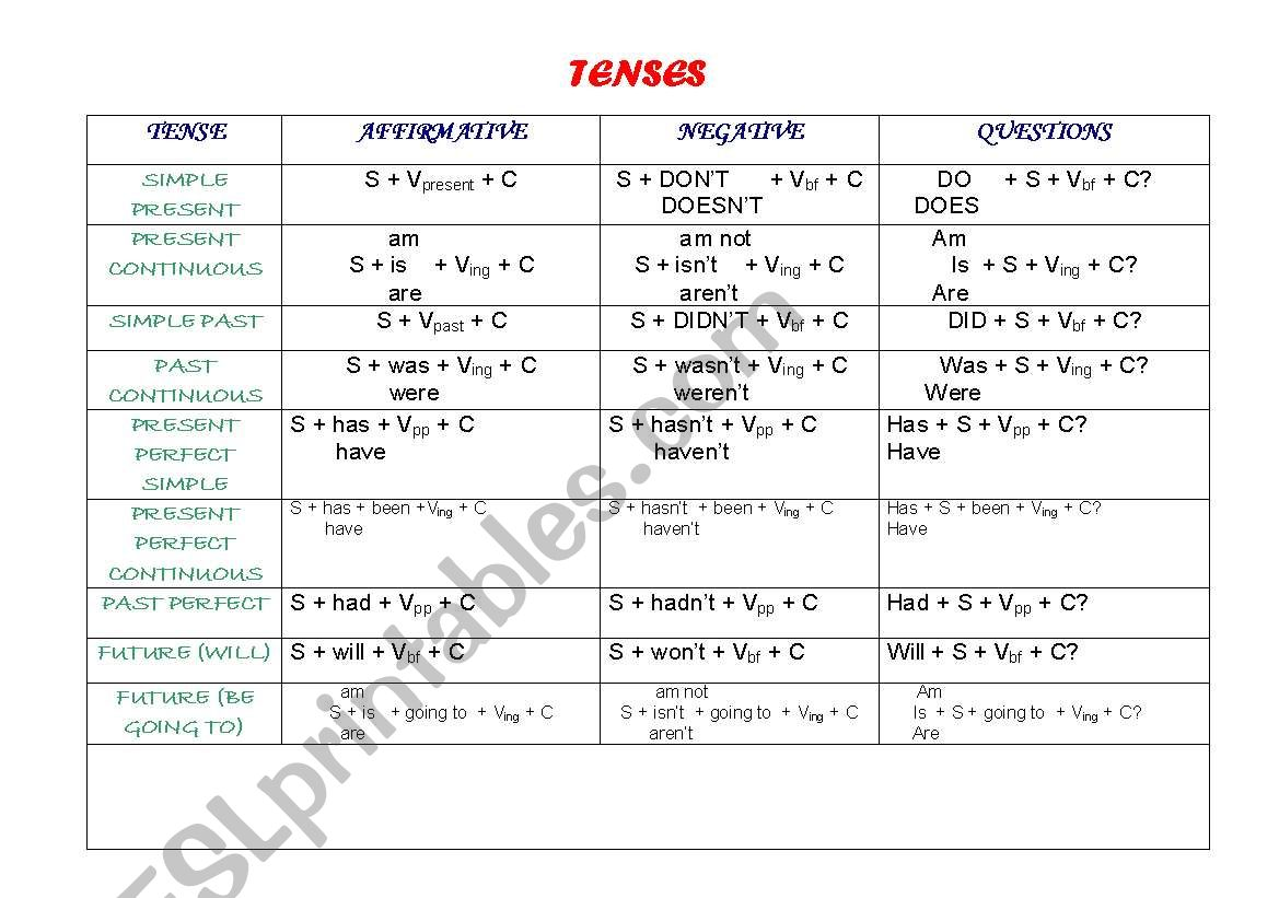 English Worksheets Charts Of Some Grammar Structures
