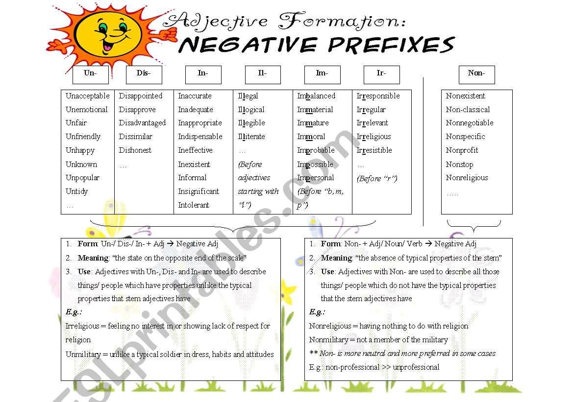 Negative Prefixes Non Vs Un In Dis