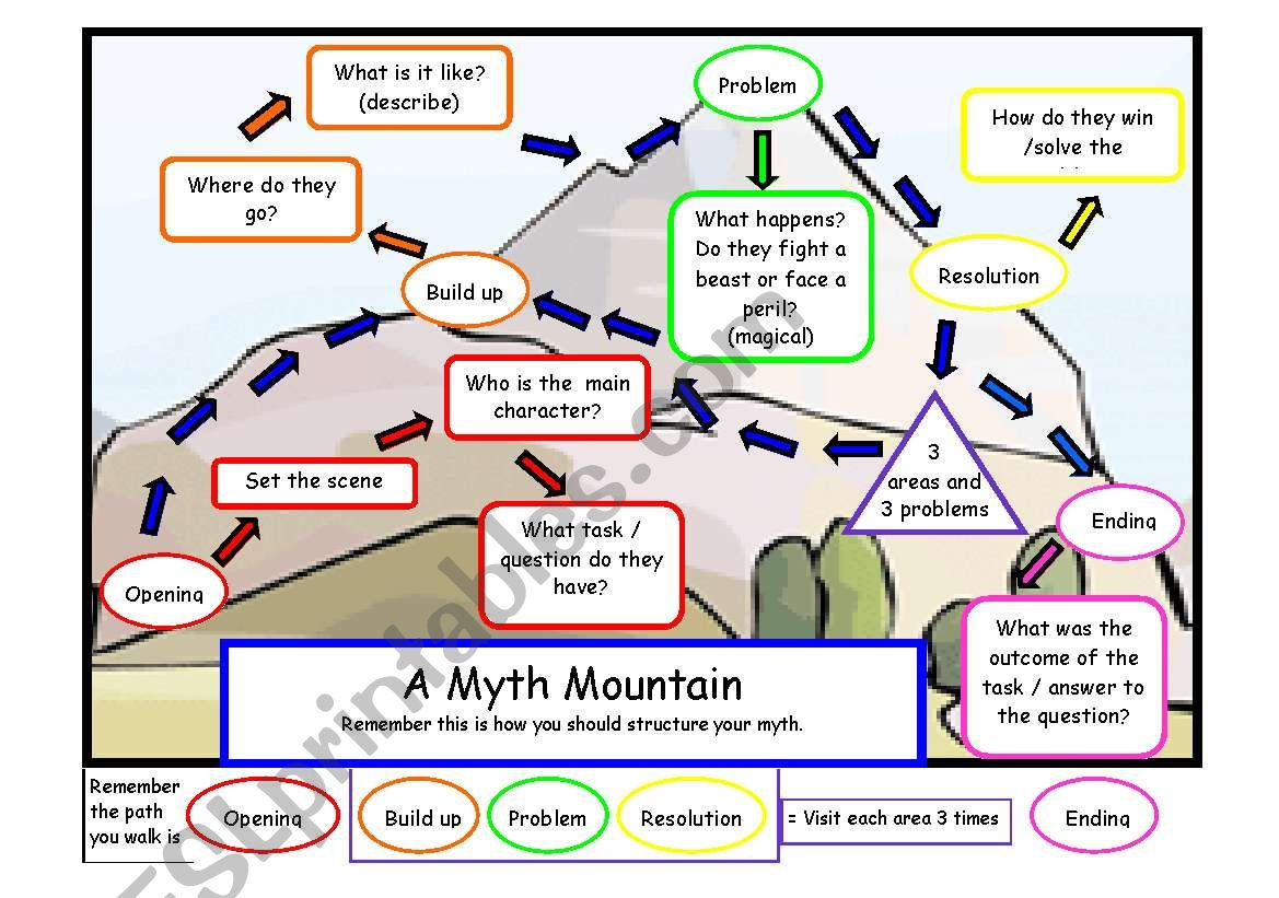 Myth Story Plan