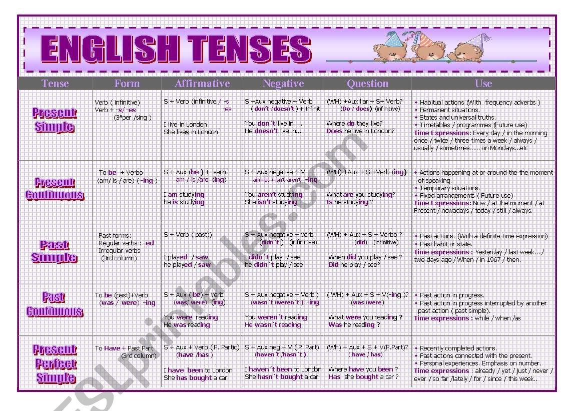 English Tenses Summary