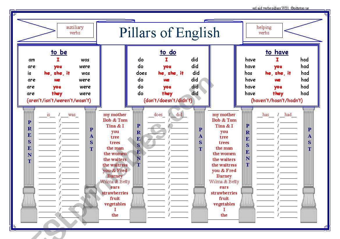 Pillars Of English Auxiliary Verbs