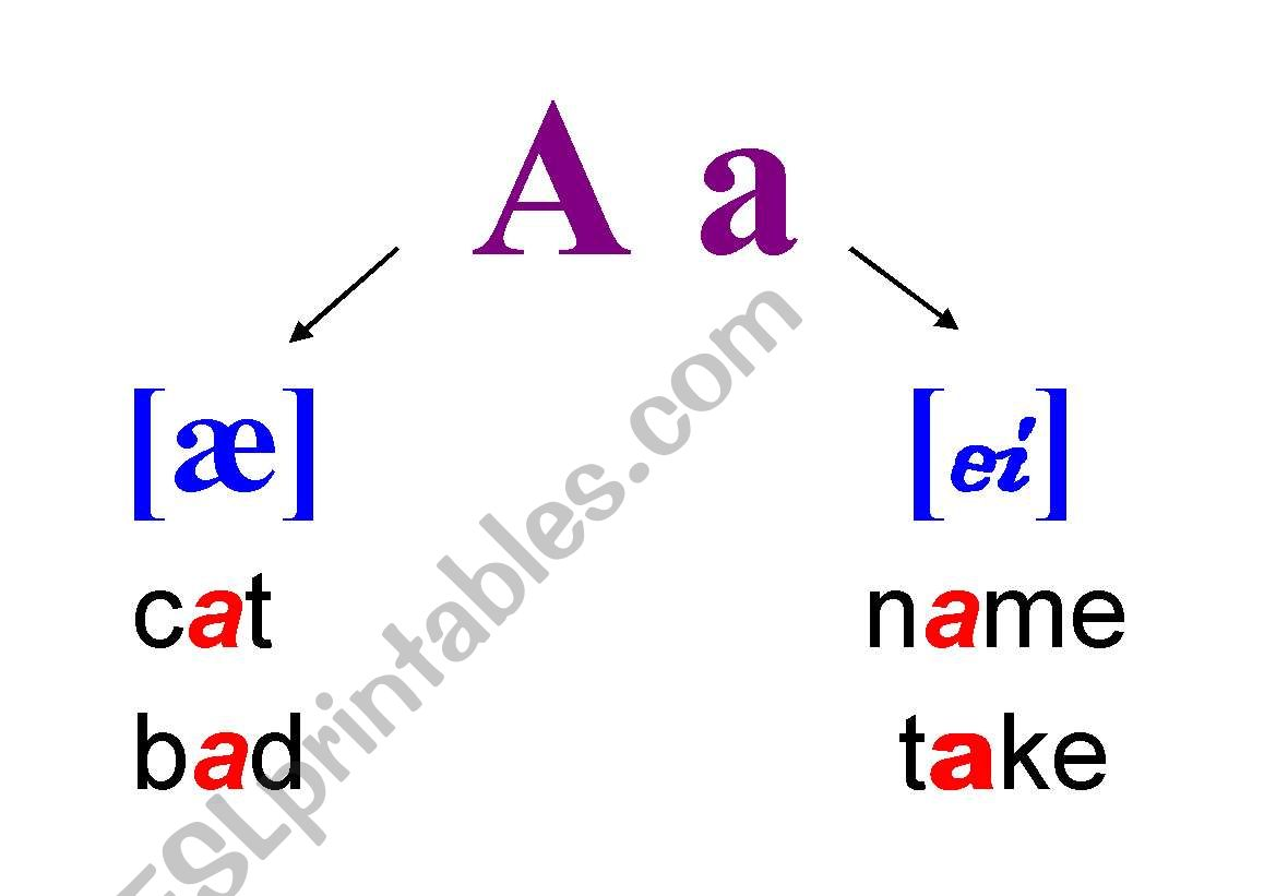 The Pronunciation Of Letter A In Open And Closed