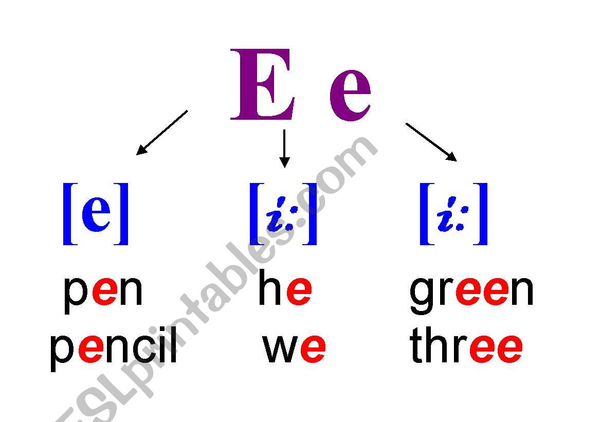 The Pronunciation Of The Letter E In Open And Closed