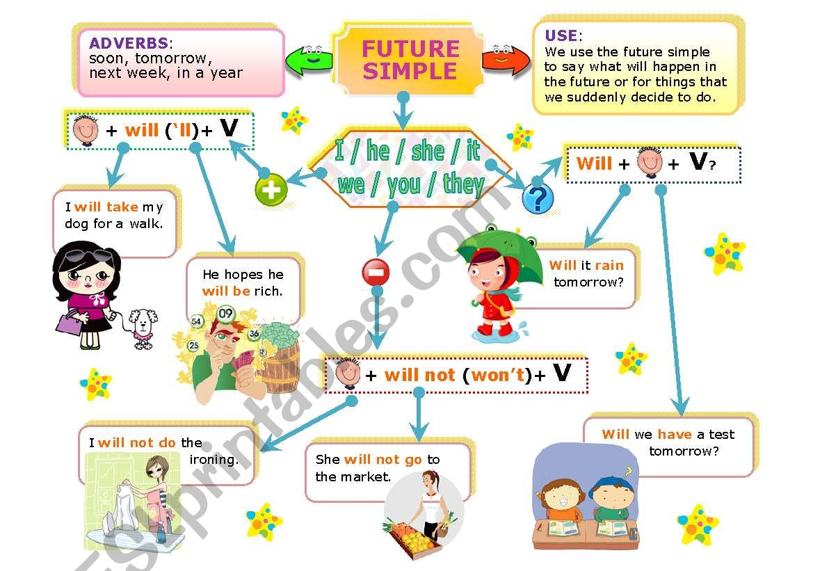 Simple Future Mind Map