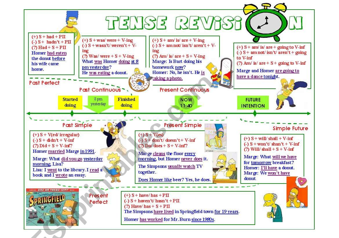 Tense Timeline For Revision