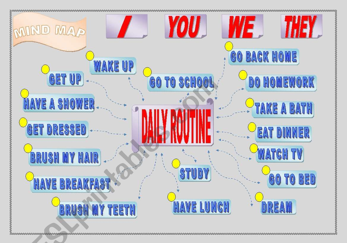 Mind Map Daily Routine