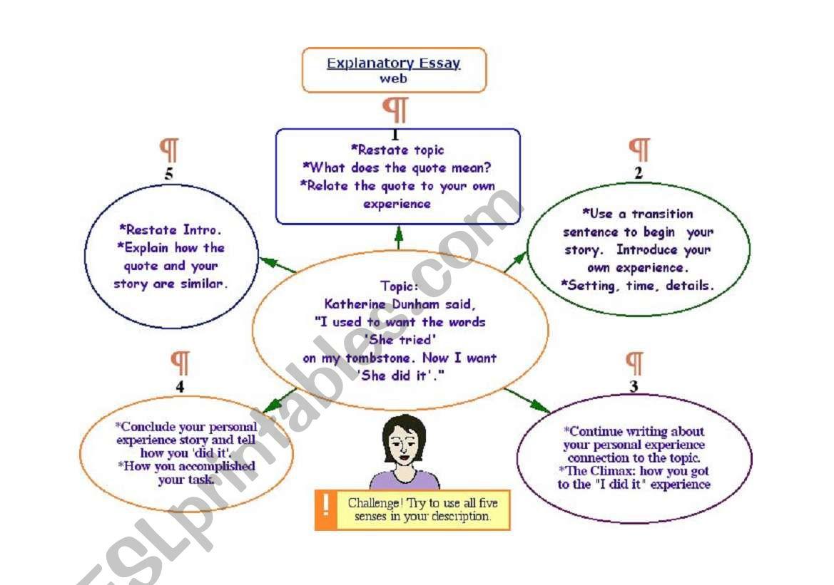 English Worksheets Explanatory Essay Map