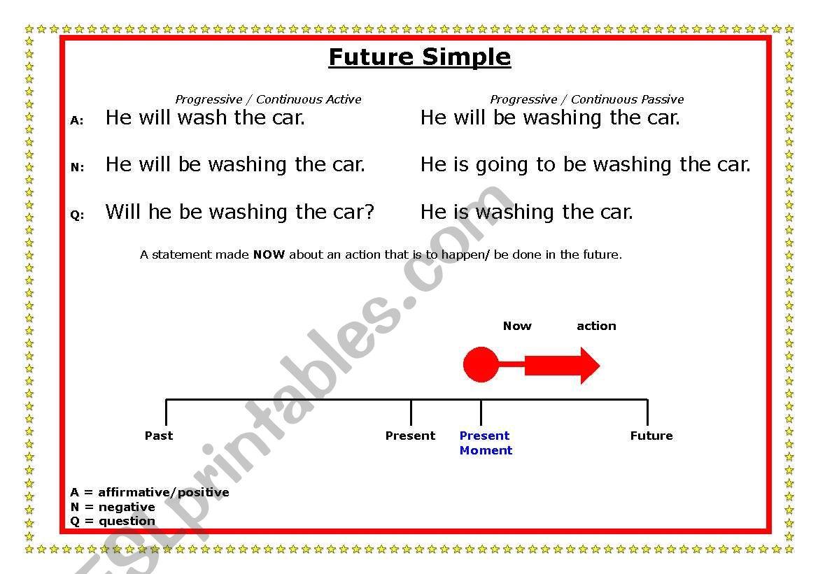Future Simple Time Line