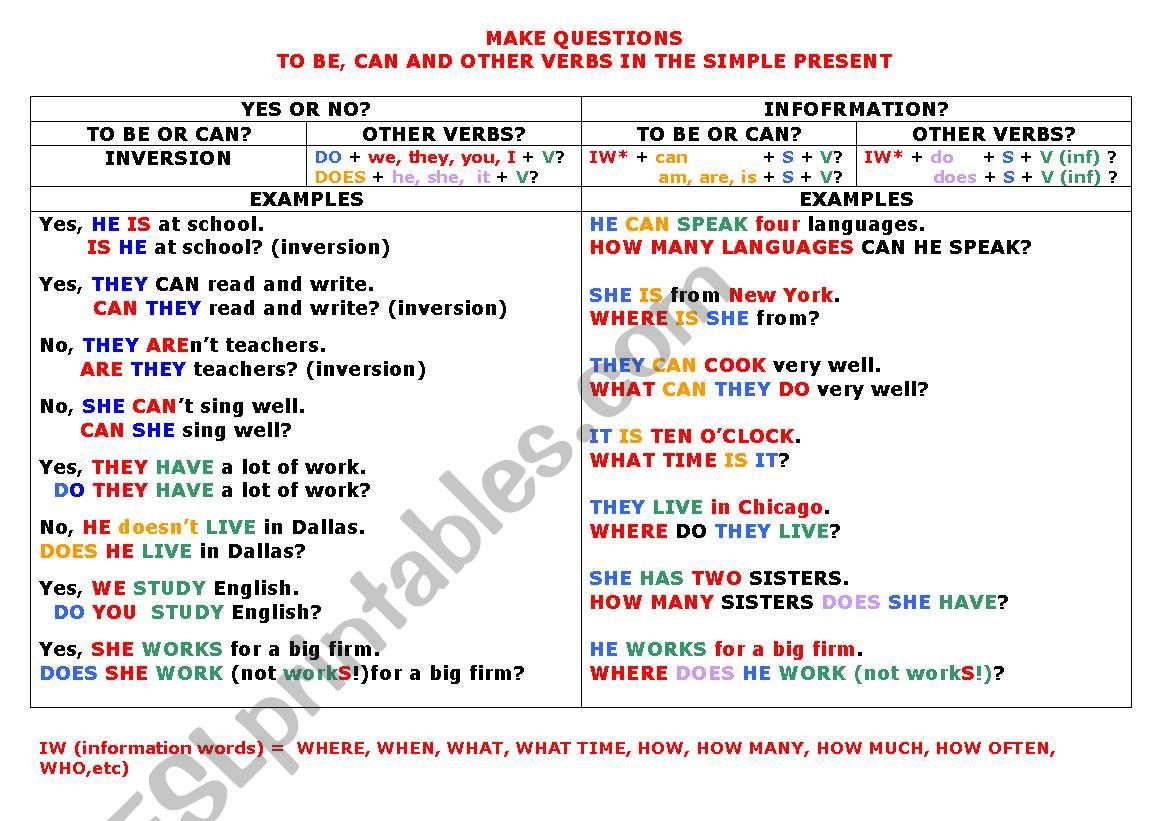 Make Questions Chart