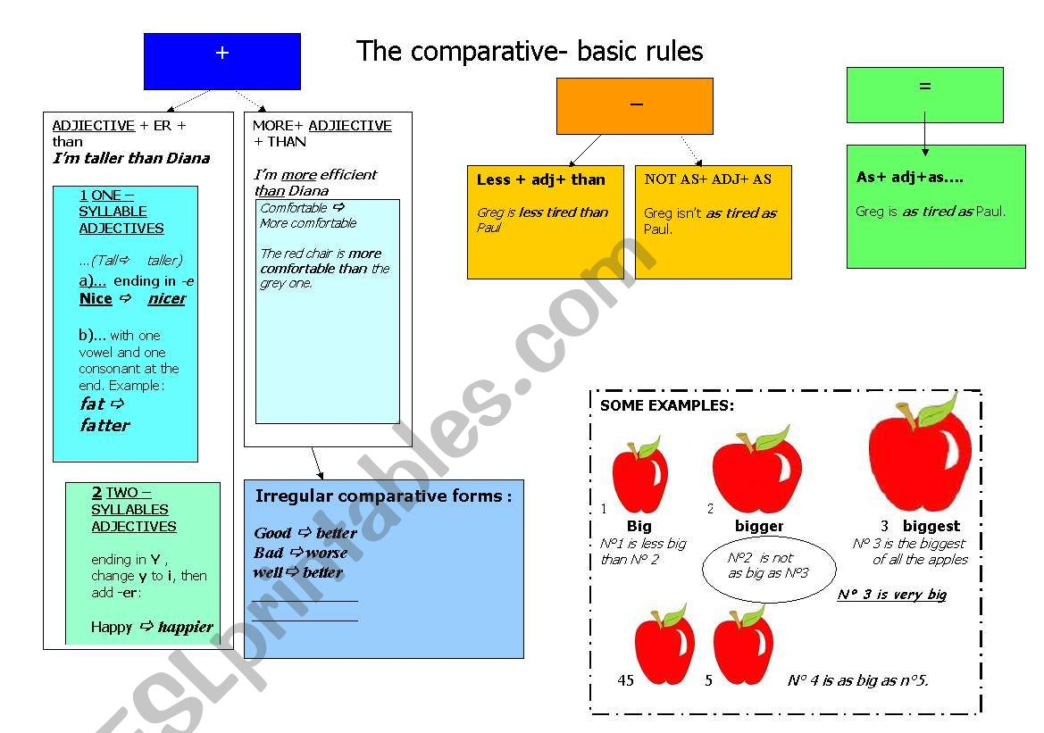 Comparatives And Superlatives A Mind Map Basic Rules