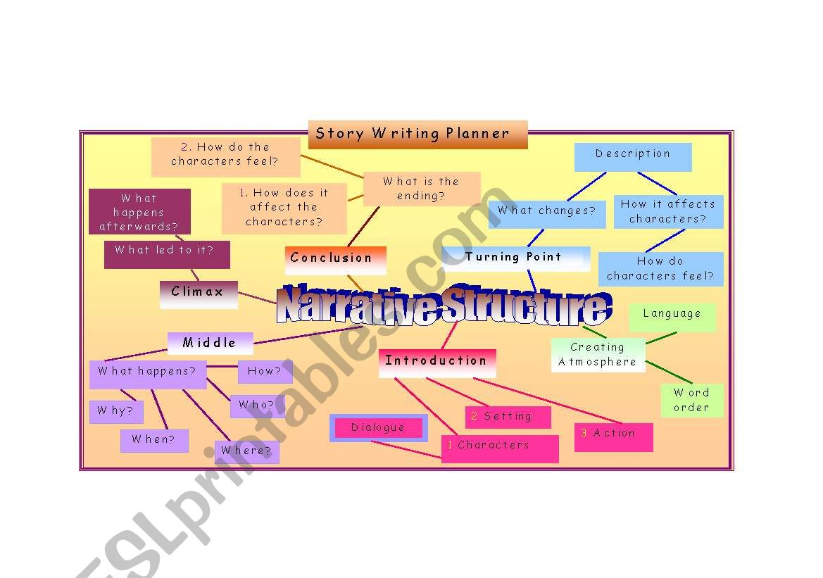 Story Writing Narrative Structure Mind Map