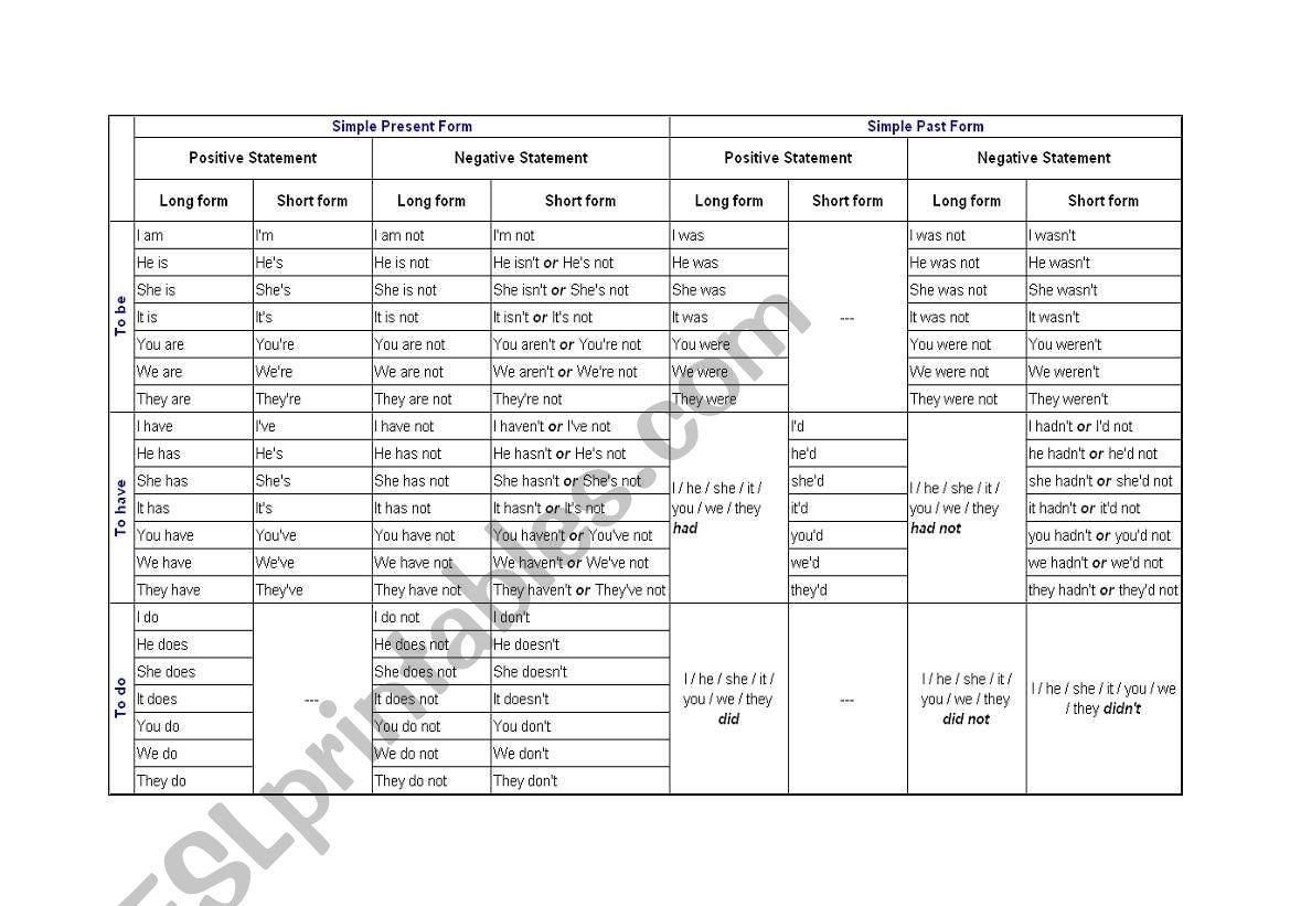 English Worksheets Short Form