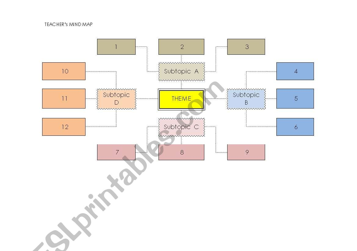 Mind Map For Teacher And Students
