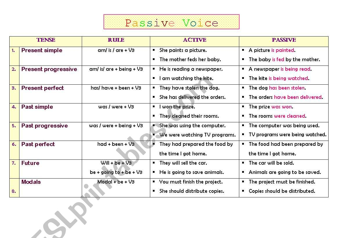 Passive Voice Table