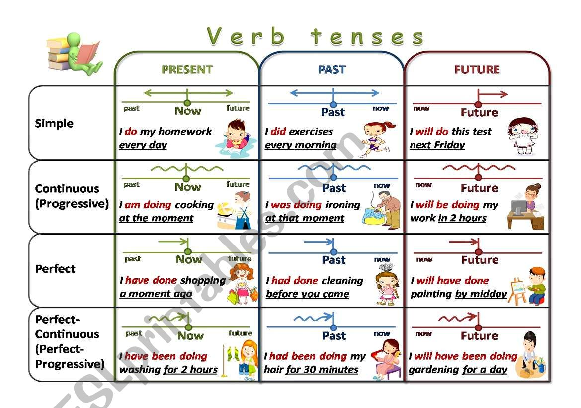 Esl Verb Tenses Worksheet Editing